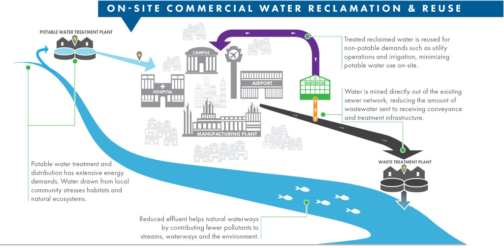 Decentralized Commercial Water Reclamation & Reuse,WaterHub