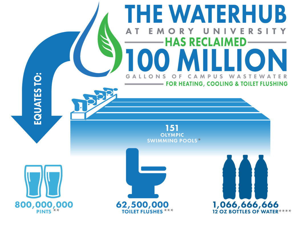 sustainable water extending the lifecycle of water
